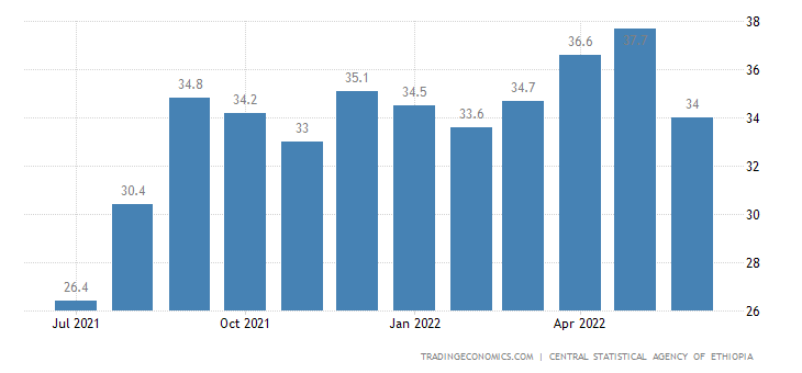 Ethiopia Inflation Rate