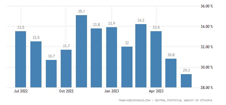 Ethiopia Inflation Rate