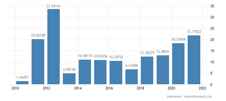 ethiopia inflation gdp deflator annual percent wb data