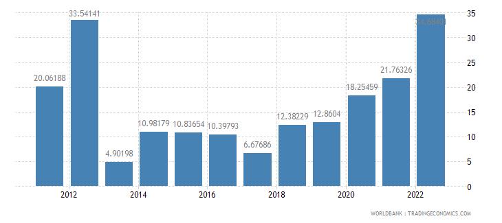 ethiopia inflation gdp deflator annual percent wb data