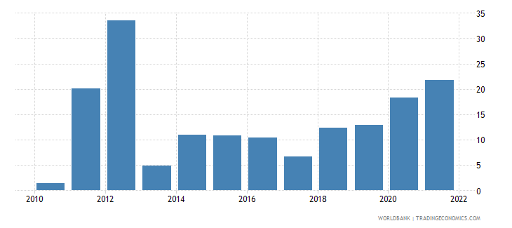 ethiopia inflation gdp deflator linked series annual percent wb data