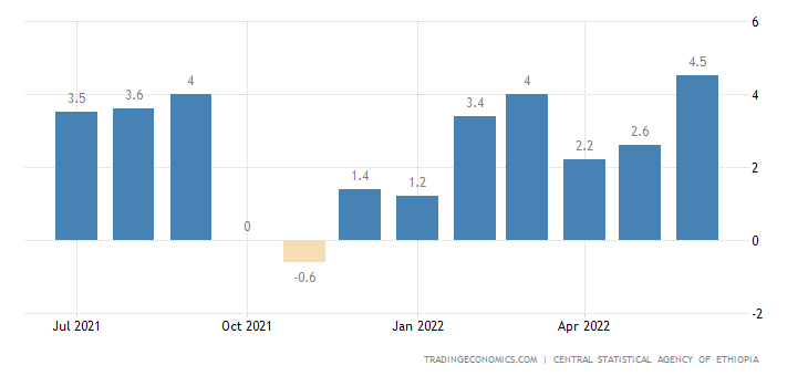 Ethiopia Inflation Rate MoM