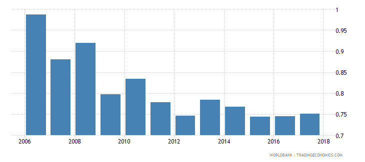 ethiopia insurance company assets to gdp percent wb data