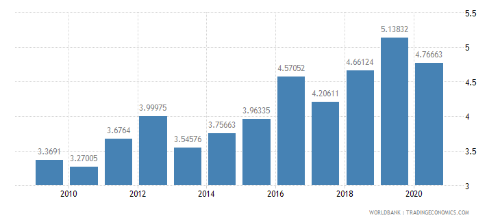 ethiopia interest payments percent of expense wb data