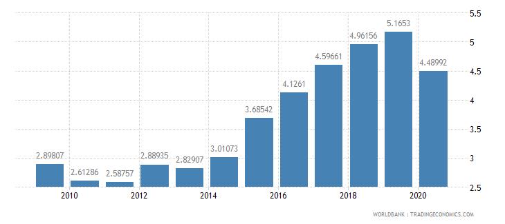 ethiopia interest payments percent of revenue wb data