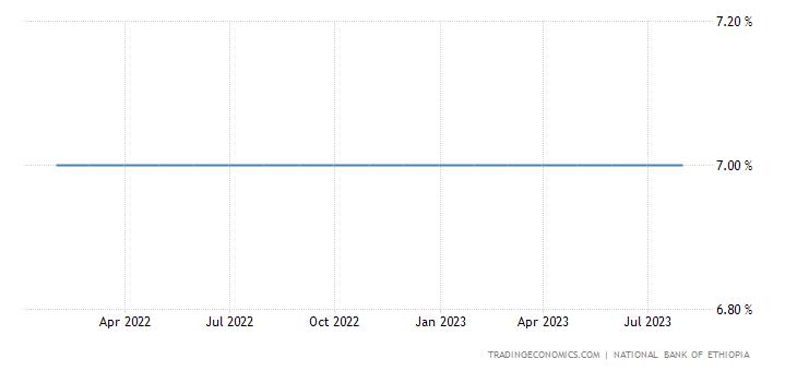 Ethiopia Interest Rate | 2019 | Data | Chart | Calendar