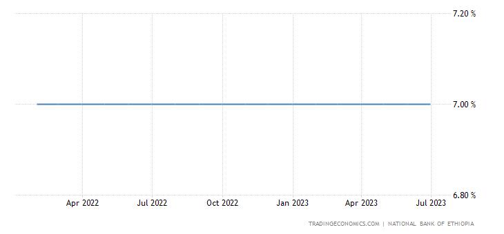 Ethiopia Interest Rate | 2019 | Data | Chart | Calendar | Forecast