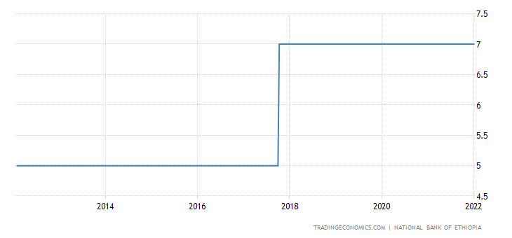 Ethiopia Interest Rate