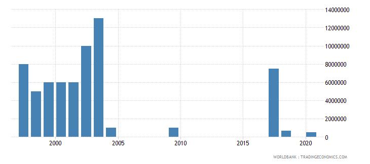 ethiopia international tourism expenditures for passenger transport items us dollar wb data