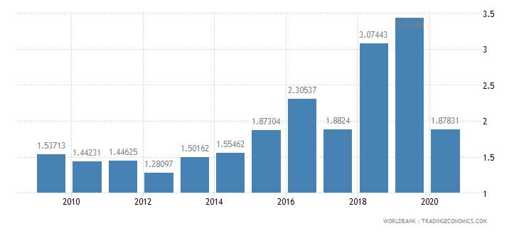 ethiopia international tourism expenditures percent of total imports wb data