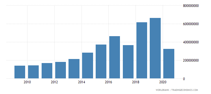 ethiopia international tourism expenditures us dollar wb data