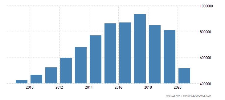 ethiopia international tourism number of arrivals wb data