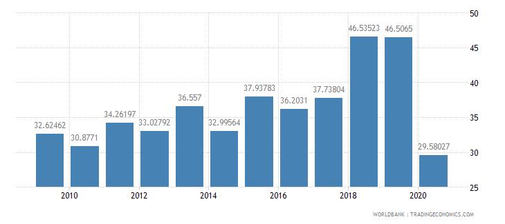 ethiopia international tourism receipts percent of total exports wb data