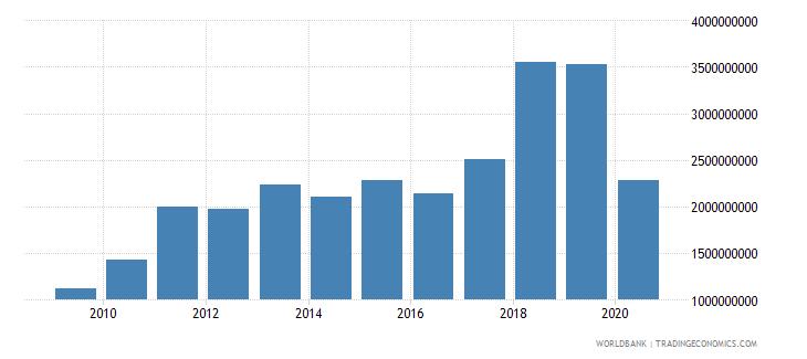 ethiopia international tourism receipts us dollar wb data