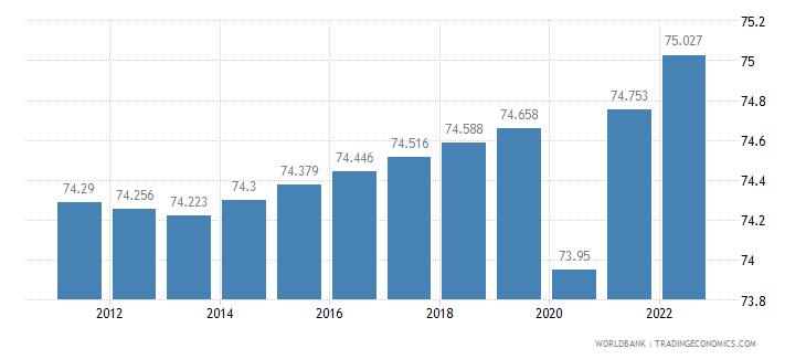 ethiopia labor participation rate female percent of female population ages 15 plus  wb data