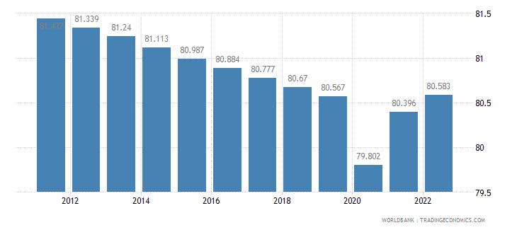 ethiopia labor participation rate total percent of total population ages 15 plus  wb data