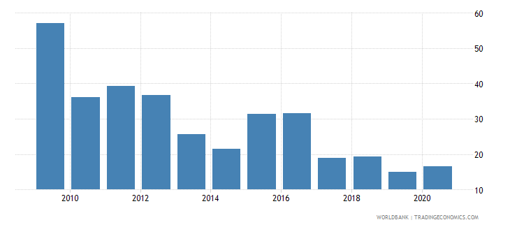 ethiopia liquid assets to deposits and short term funding percent wb data