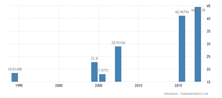 ethiopia literacy rate adult female percent of females ages 15 and above wb data