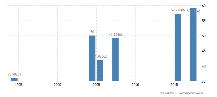 ethiopia literacy rate adult male percent of males ages 15 and above wb data