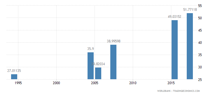 ethiopia literacy rate adult total percent of people ages 15 and above wb data