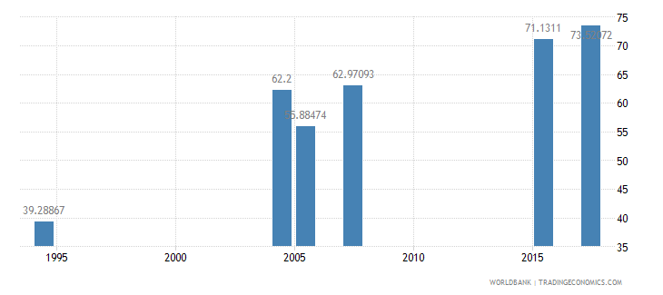 ethiopia literacy rate youth male percent of males ages 15 24 wb data