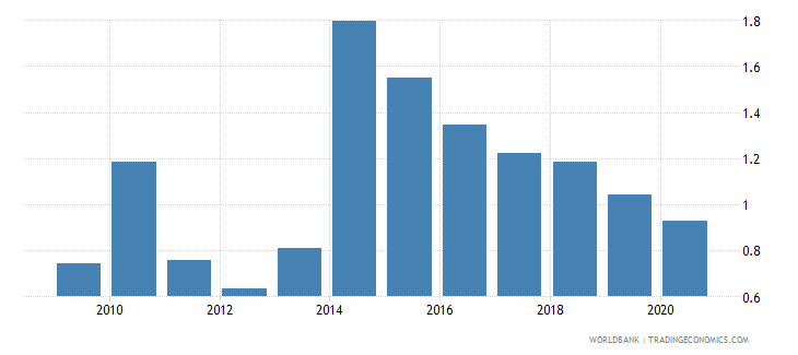 ethiopia loans from nonresident banks amounts outstanding to gdp percent wb data