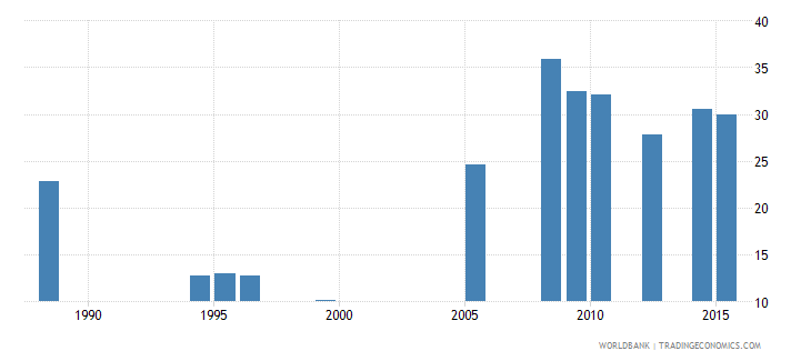ethiopia lower secondary completion rate male percent of relevant age group wb data