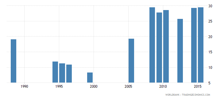 ethiopia lower secondary completion rate total percent of relevant age group wb data