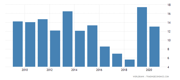 ethiopia manufactures exports percent of merchandise exports wb data