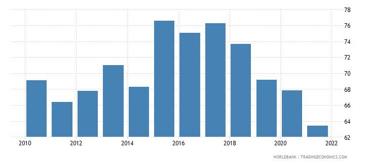 ethiopia manufactures imports percent of merchandise imports wb data
