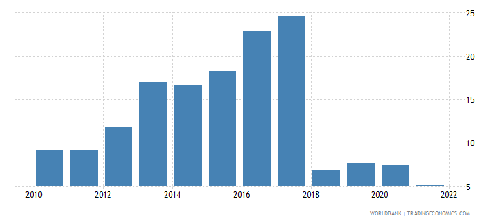 ethiopia manufacturing value added annual percent growth wb data
