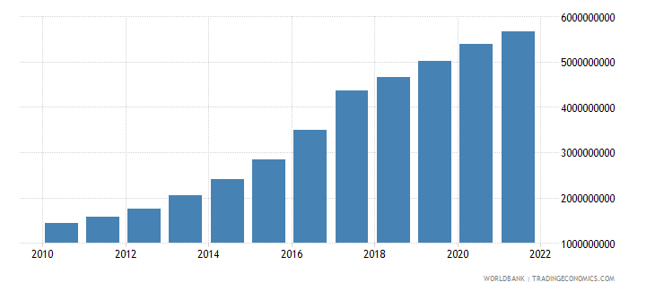 ethiopia manufacturing value added constant 2000 us dollar wb data