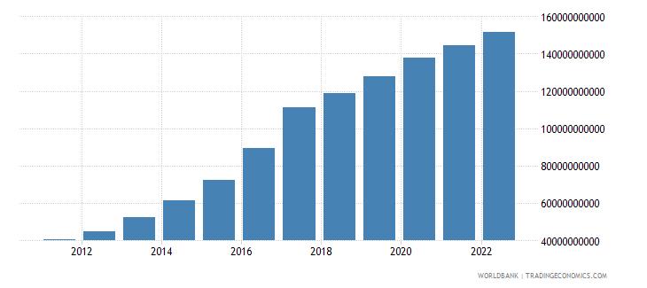 ethiopia manufacturing value added constant lcu wb data