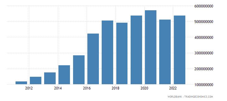 ethiopia manufacturing value added us dollar wb data