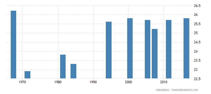 ethiopia mean age at first marriage male wb data