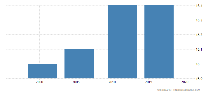 ethiopia median age at first sexual intercourse women ages 25 49 q3 wb data