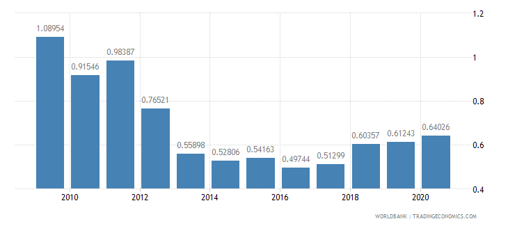 ethiopia merchandise exports by the reporting economy residual percent of total merchandise exports wb data