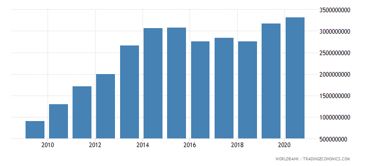 ethiopia merchandise exports by the reporting economy us dollar wb data