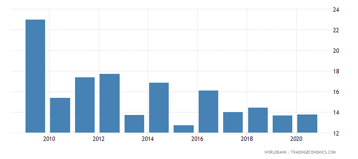 ethiopia merchandise exports to developing economies in east asia  pacific percent of total merchandise exports wb data