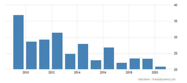 ethiopia merchandise exports to developing economies outside region percent of total merchandise exports wb data