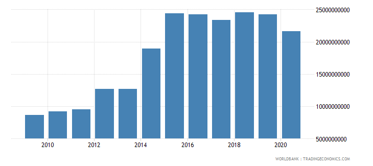 ethiopia merchandise imports by the reporting economy us dollar wb data