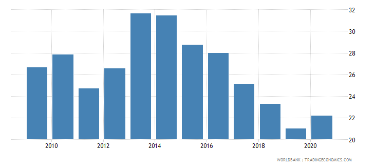 ethiopia merchandise imports from developing economies in east asia  pacific percent of total merchandise imports wb data