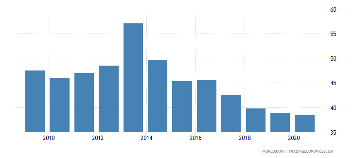ethiopia merchandise imports from developing economies outside region percent of total merchandise imports wb data