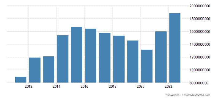 ethiopia merchandise imports us dollar wb data