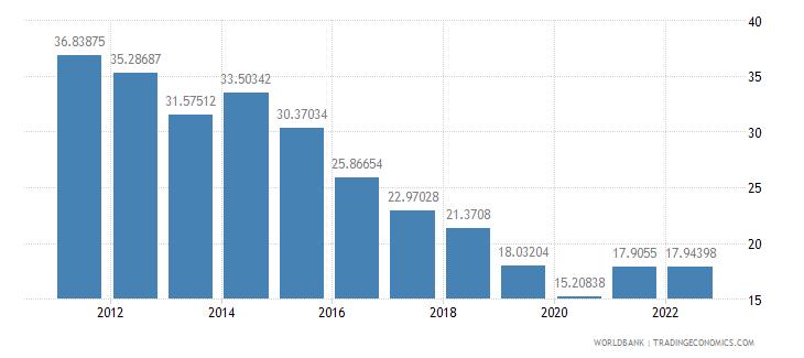 ethiopia merchandise trade percent of gdp wb data