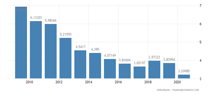 ethiopia military expenditure percent of central government expenditure wb data
