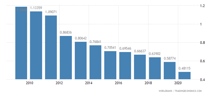 ethiopia military expenditure percent of gdp wb data