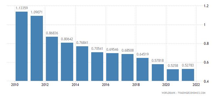 ethiopia military expenditure percent of gdp wb data