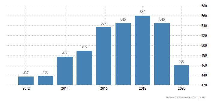 Ethiopia Military Expenditure