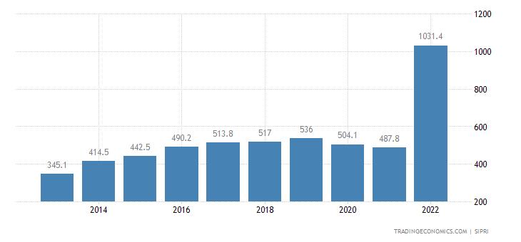 Ethiopia Military Expenditure
